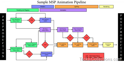 MachStudio Pro Animation Pipeline