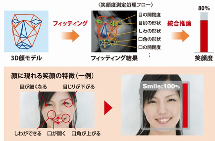 Smile Detection Software