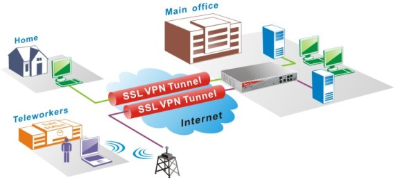 How to Access Blocked Websites at the Office - Bypass Firewalls with a SSL VPN