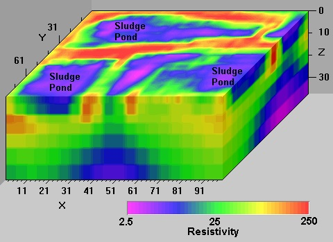 Knowing About Geophysical Resistivity and IP Imaging